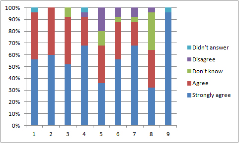 graph showing 2017 survey results