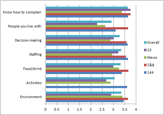 bar chart showing satisfaction survey results