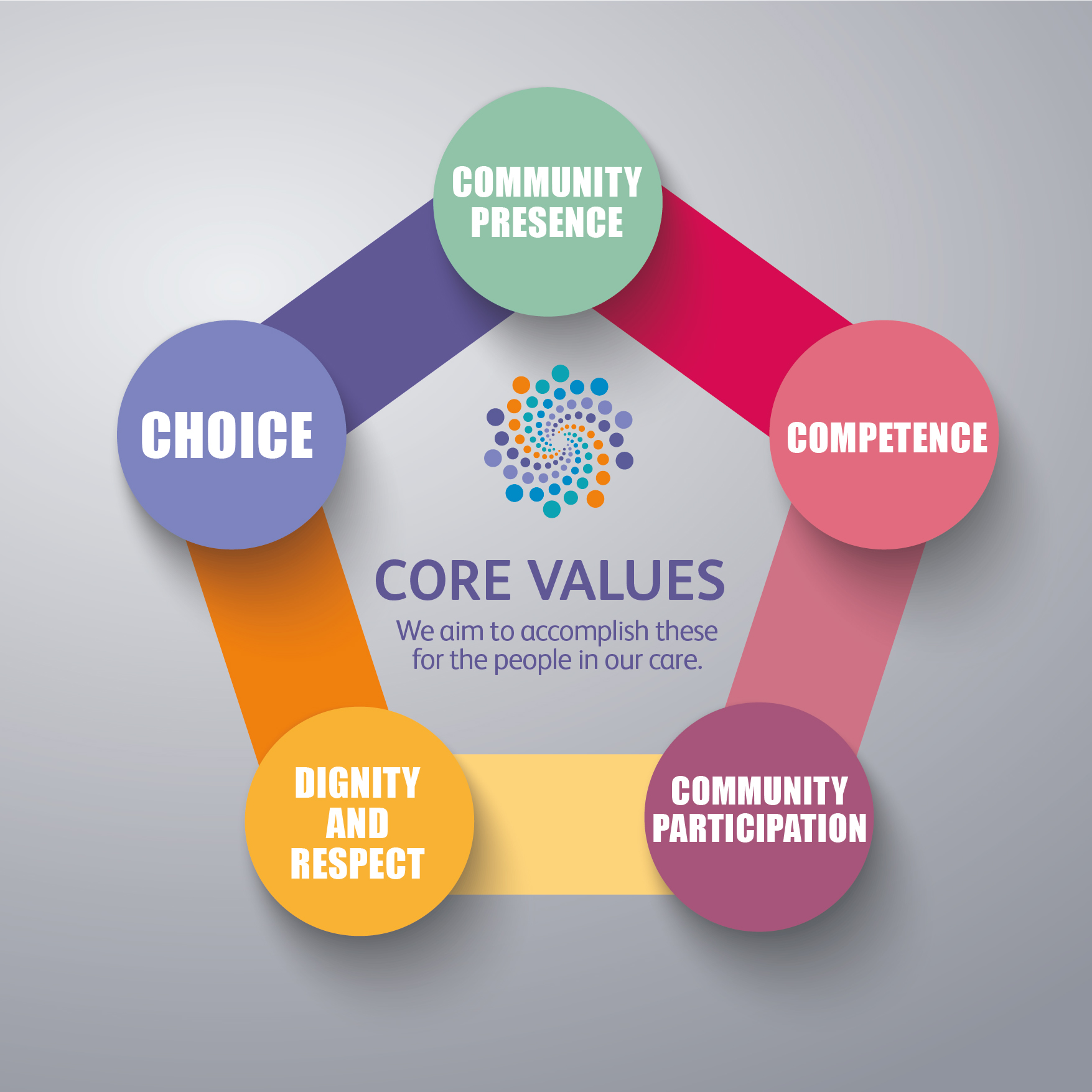Specialist Residential Care - Core values