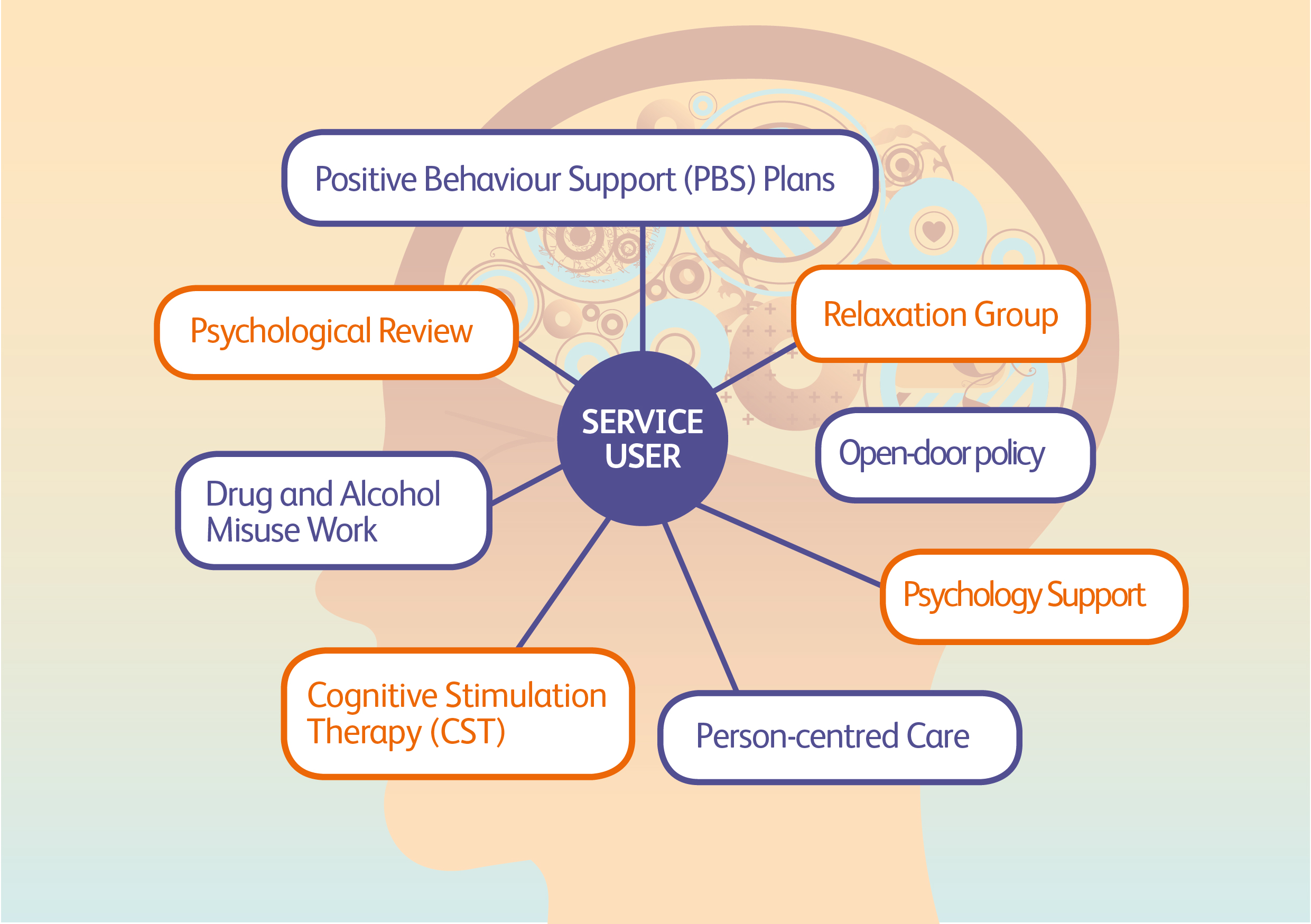 Psychology support services provided at Richardson Care
