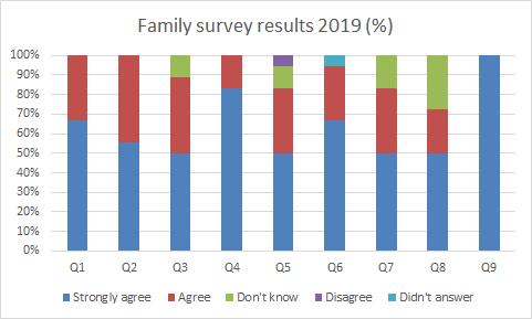 Survey 2019