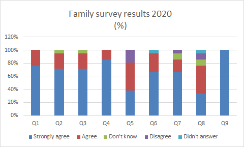 Family-survey-results-graph-2020.jpg