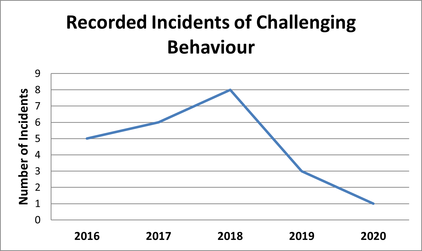 Graph showing Lynda's incidents of challenging behaviour due to her brain injury