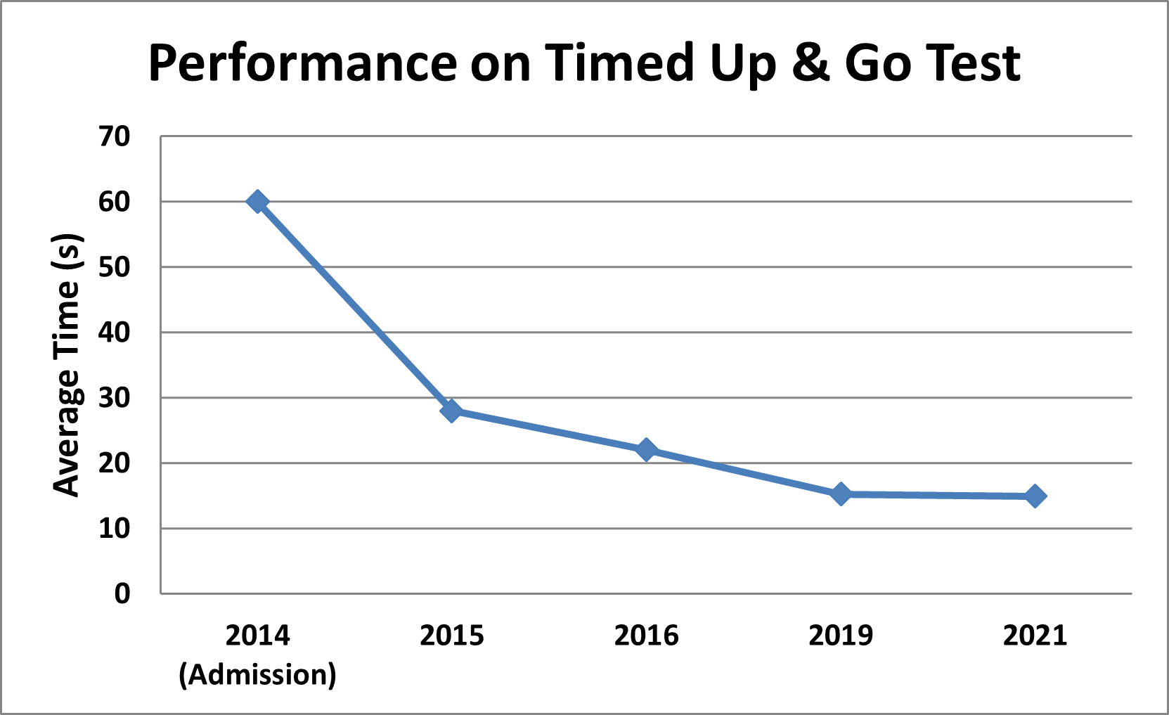 Graph showing Lynda's physical improvement at The Richardson Mewsn